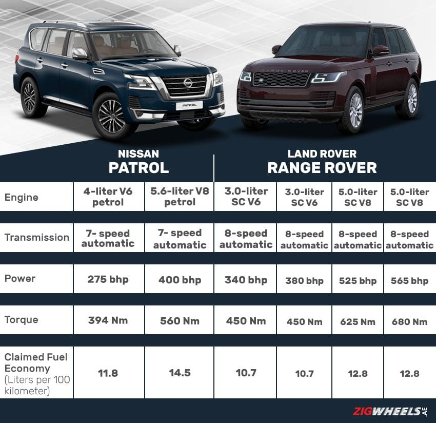 Nissan Patrol vs Land Rover Range Rover- Engine comparison