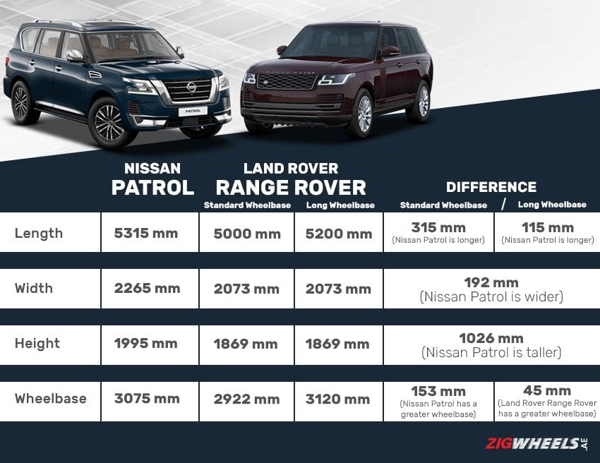 Nissan Patrol vs Land Rover Range Rover - Dimensions comparison