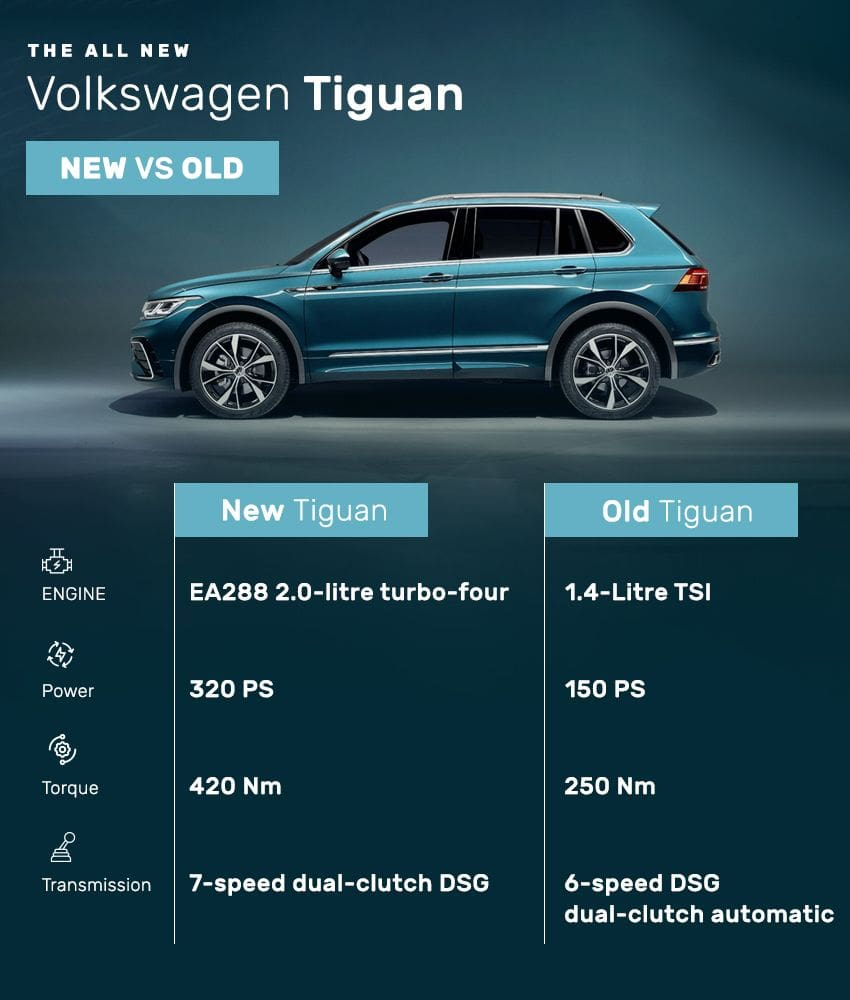 VW Tiguan engine - old vs new