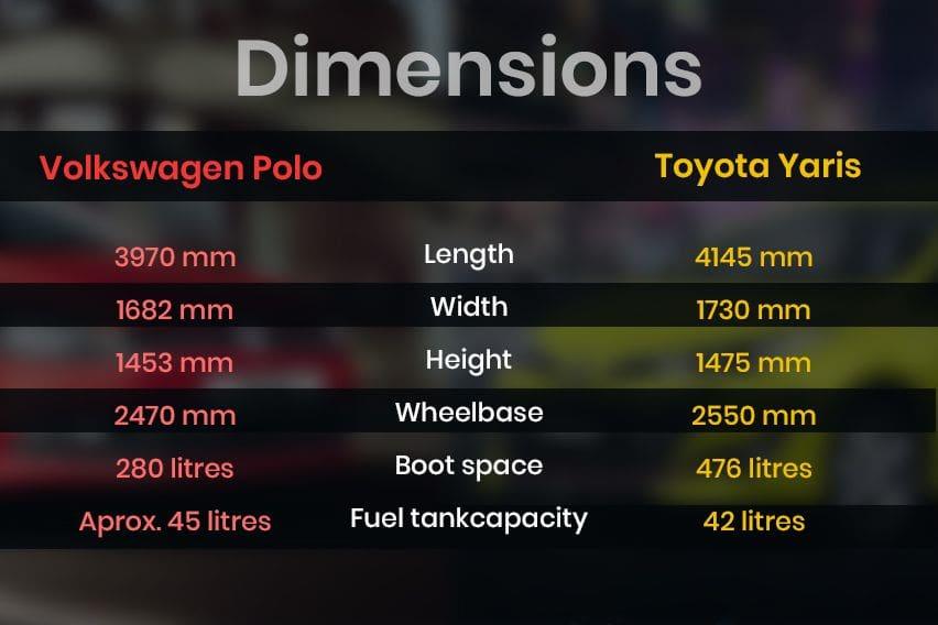 Volkswagen Polo vs. Toyota Yaris - dimensions