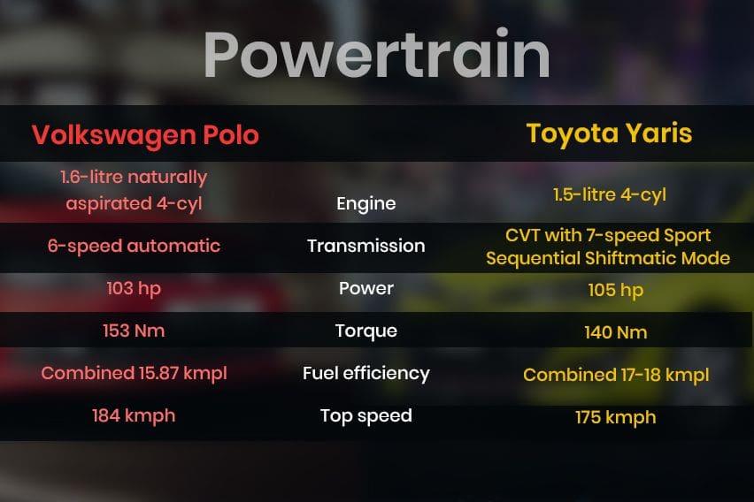 Volkswagen Polo vs. Toyota Yaris - engine