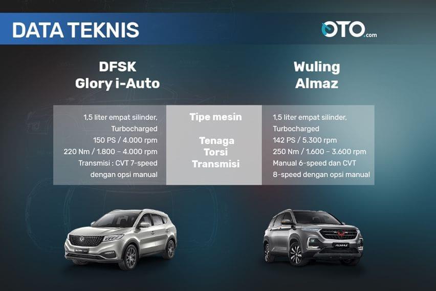 Spesifikasi Glory i-Auto