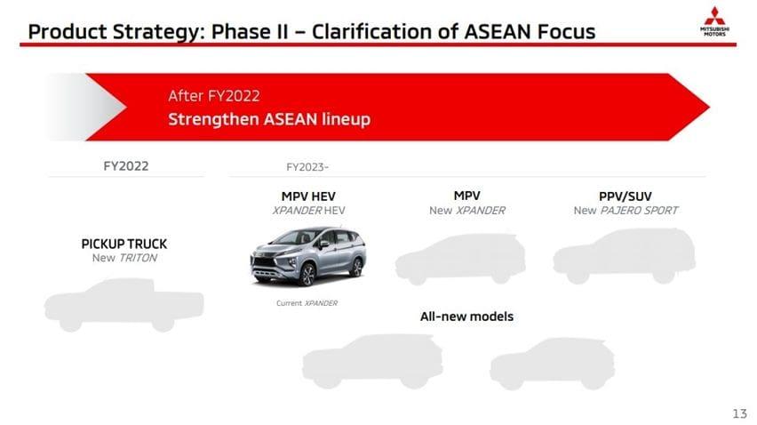 Mitsubishi Xpander Hybrid plan