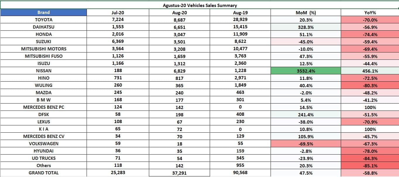 Agustus 2020 Angka Analisis Penjualan Mobil Indonesia Oto